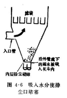 布袋除尘器清灰方式吸入水分使排尘口堵塞